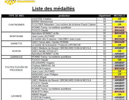 Palmarés du CONCOURS DES MIELS 2019 - Foire de Brignoles